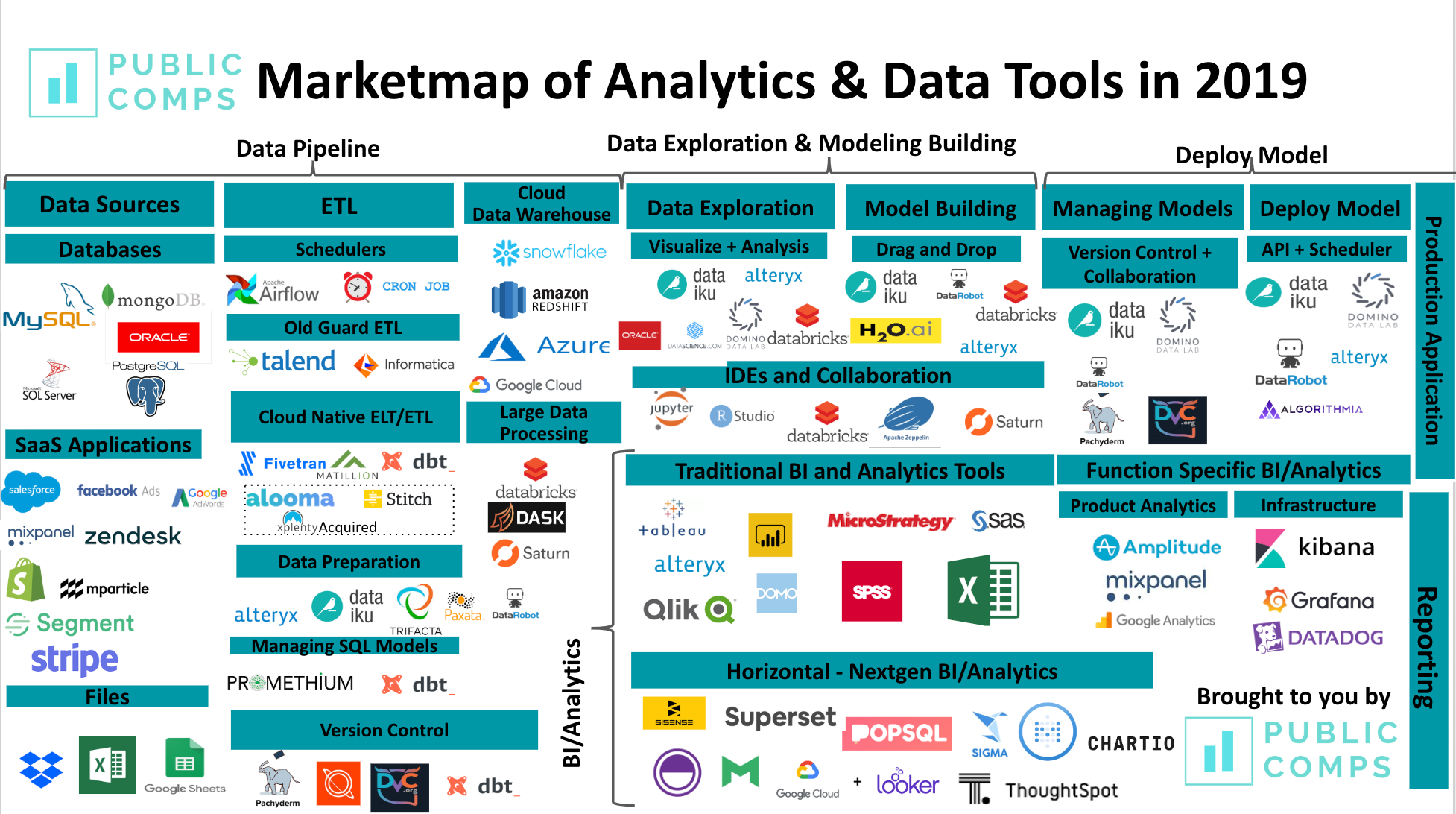 Data Tooling Market — 2019