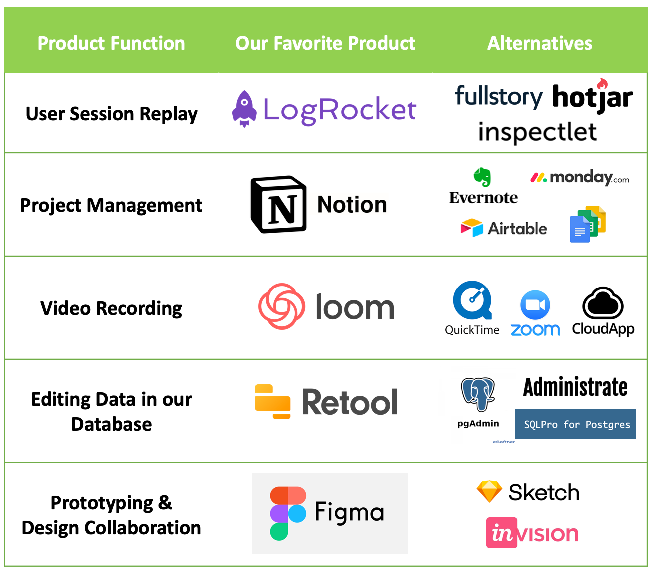 Top 5 SaaS Tools Every Startup Should Use in 2020