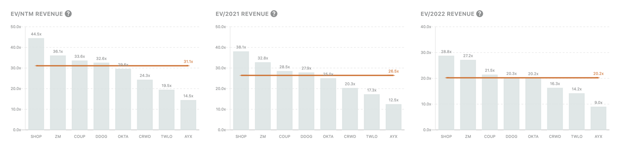 How to forecast SaaS revenue better than the analysts