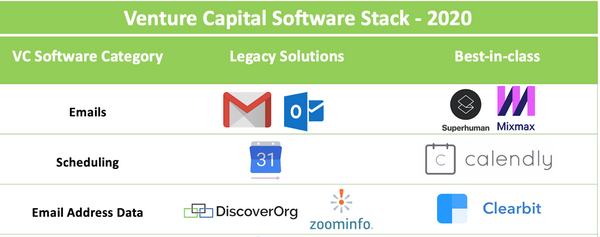 Venture Capital Tech Stack — 2020